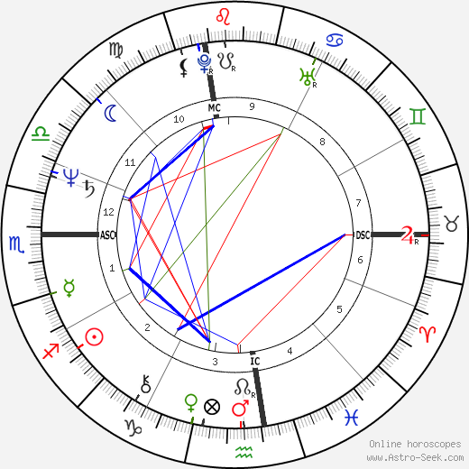 Susan Dey astro natal birth chart, Susan Dey horoscope, astrology