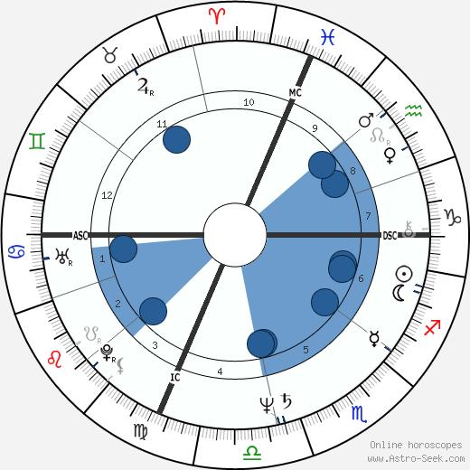 Susan Estrich wikipedia, horoscope, astrology, instagram