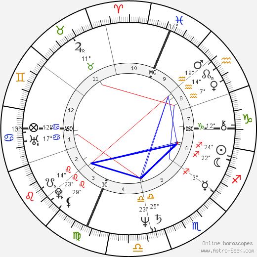 Susan Estrich birth chart, biography, wikipedia 2020, 2021