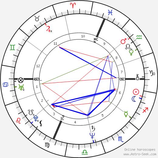 Susan Estrich birth chart, Susan Estrich astro natal horoscope, astrology