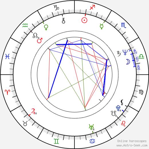 Susan Seidelman tema natale, oroscopo, Susan Seidelman oroscopi gratuiti, astrologia