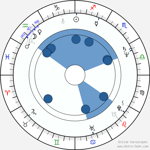 Terry George wikipedia, horoscope, astrology, instagram