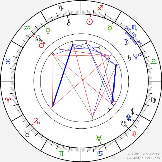 Thomas A. Bliss birth chart, Thomas A. Bliss astro natal horoscope, astrology