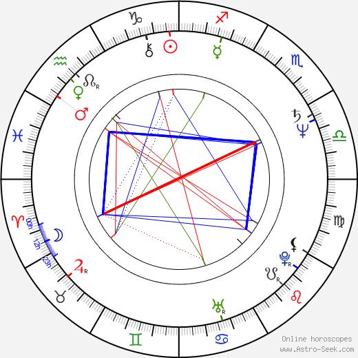 Thomas Zielinski birth chart, Thomas Zielinski astro natal horoscope, astrology