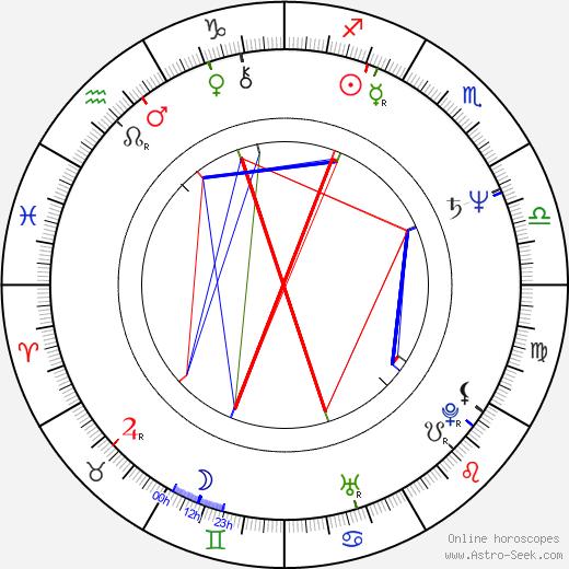 Tomáš Mann birth chart, Tomáš Mann astro natal horoscope, astrology