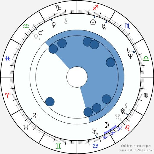 Walter Sittler wikipedia, horoscope, astrology, instagram