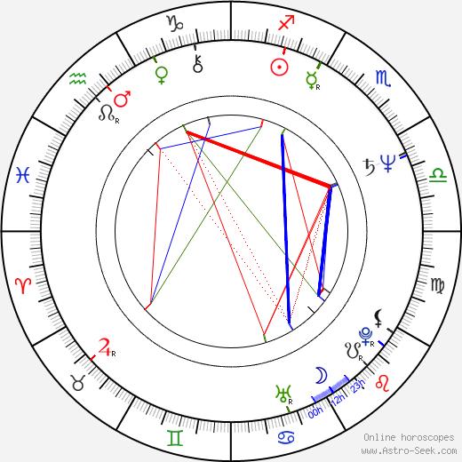 Walter Sittler astro natal birth chart, Walter Sittler horoscope, astrology