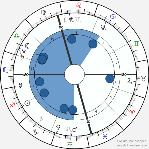 Yolande Folliot wikipedia, horoscope, astrology, instagram