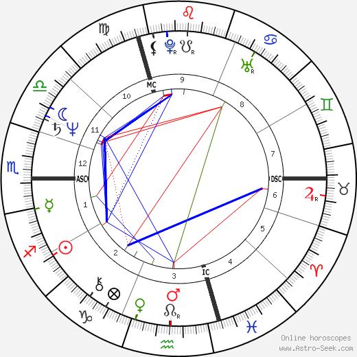Yolande Folliot день рождения гороскоп, Yolande Folliot Натальная карта онлайн