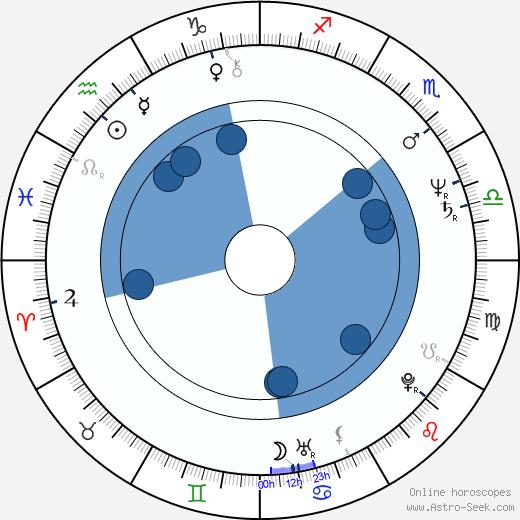 Aleksander Machalica wikipedia, horoscope, astrology, instagram