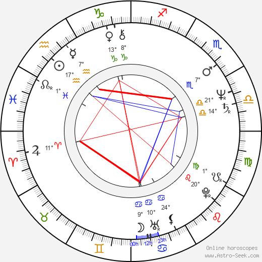 Aleksander Machalica birth chart, biography, wikipedia 2018, 2019