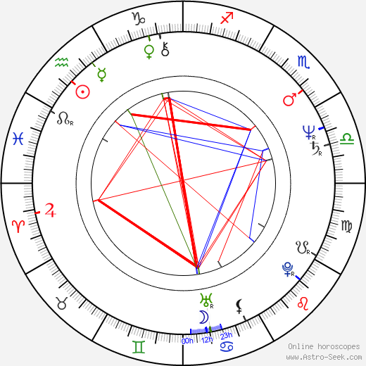 Aleksander Machalica astro natal birth chart, Aleksander Machalica horoscope, astrology