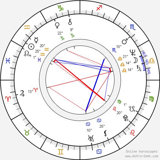Aleksandr Muratov birth chart, biography, wikipedia 2020, 2021