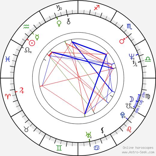Andrzej Skupiński astro natal birth chart, Andrzej Skupiński horoscope, astrology