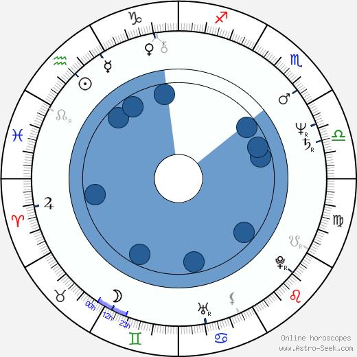 Andrzej Strzelecki wikipedia, horoscope, astrology, instagram