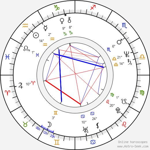 Andrzej Strzelecki birth chart, biography, wikipedia 2020, 2021