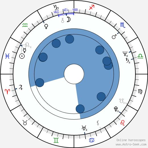 Bogdan Koca wikipedia, horoscope, astrology, instagram