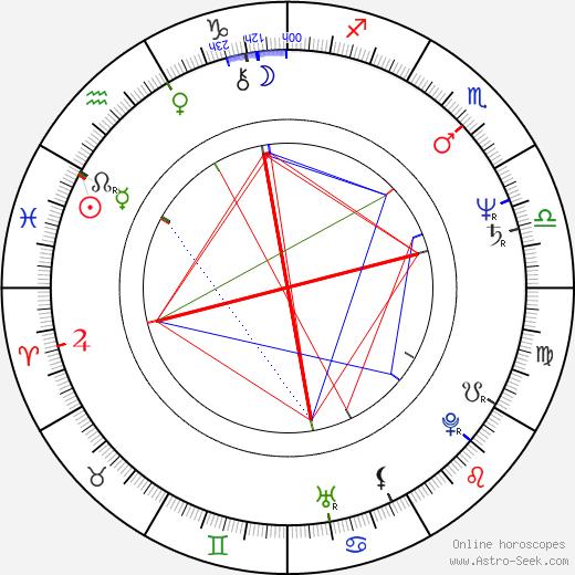Bogdan Koca birth chart, Bogdan Koca astro natal horoscope, astrology