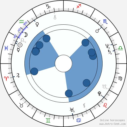 Bryan Talbot wikipedia, horoscope, astrology, instagram