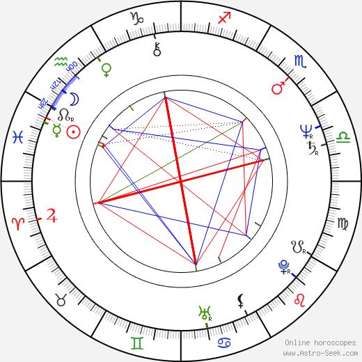 Bryan Talbot birth chart, Bryan Talbot astro natal horoscope, astrology