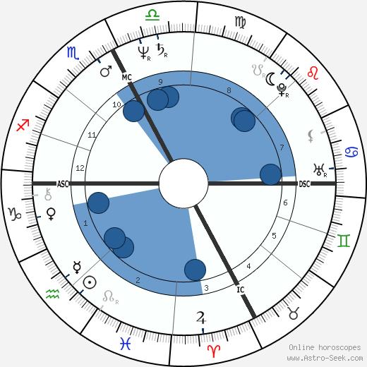 Carlo Bernardi wikipedia, horoscope, astrology, instagram