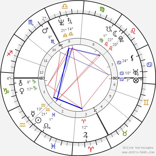 Carlo Bernardi birth chart, biography, wikipedia 2018, 2019