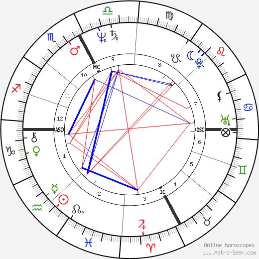 Carlo Bernardi astro natal birth chart, Carlo Bernardi horoscope, astrology