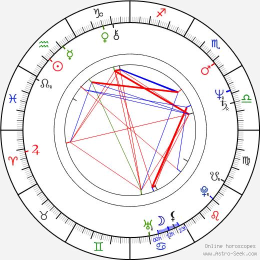 Carolyn Pickles tema natale, oroscopo, Carolyn Pickles oroscopi gratuiti, astrologia
