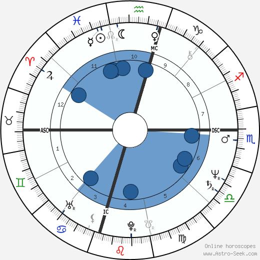 Cherrie Floyd wikipedia, horoscope, astrology, instagram