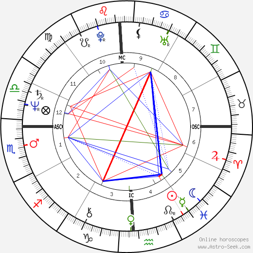 David Westerfield astro natal birth chart, David Westerfield horoscope, astrology
