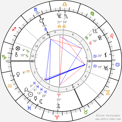Dennis Kinney birth chart, biography, wikipedia 2018, 2019