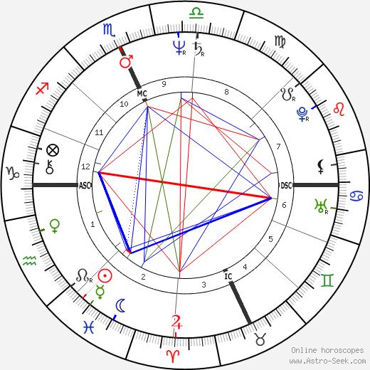 Dennis Kinney tema natale, oroscopo, Dennis Kinney oroscopi gratuiti, astrologia