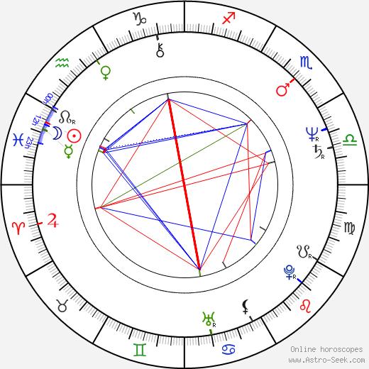 Diethard Küster astro natal birth chart, Diethard Küster horoscope, astrology