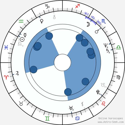 Dušan Vaňo wikipedia, horoscope, astrology, instagram