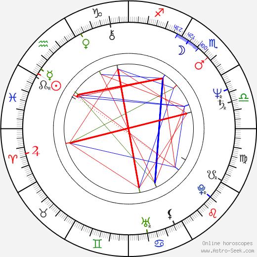 Dušan Vaňo birth chart, Dušan Vaňo astro natal horoscope, astrology