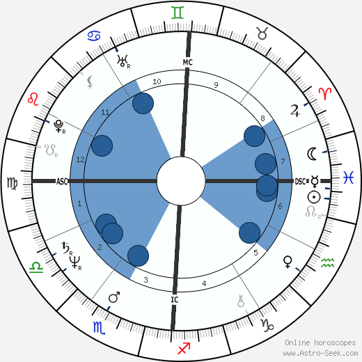 Francois Coveri wikipedia, horoscope, astrology, instagram