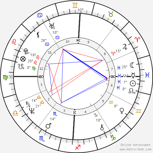 Francois Coveri birth chart, biography, wikipedia 2019, 2020