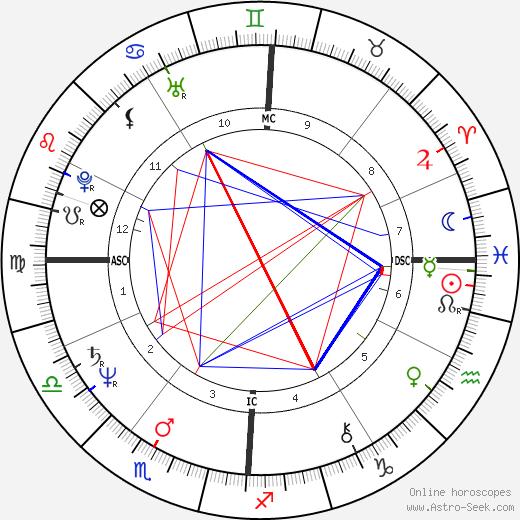 Francois Coveri birth chart, Francois Coveri astro natal horoscope, astrology