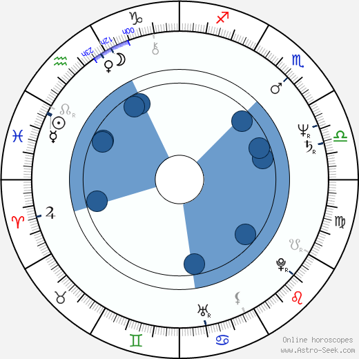 George Marshall Ruge horoscope, astrology, sign, zodiac, date of birth, instagram