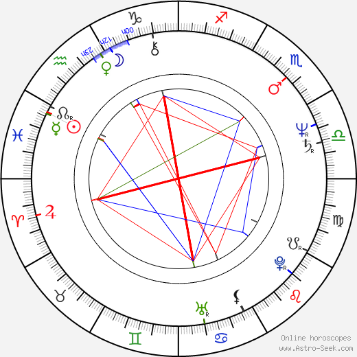 George Marshall Ruge birth chart, George Marshall Ruge astro natal horoscope, astrology
