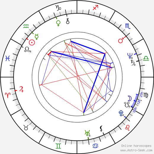 Henry Rono astro natal birth chart, Henry Rono horoscope, astrology