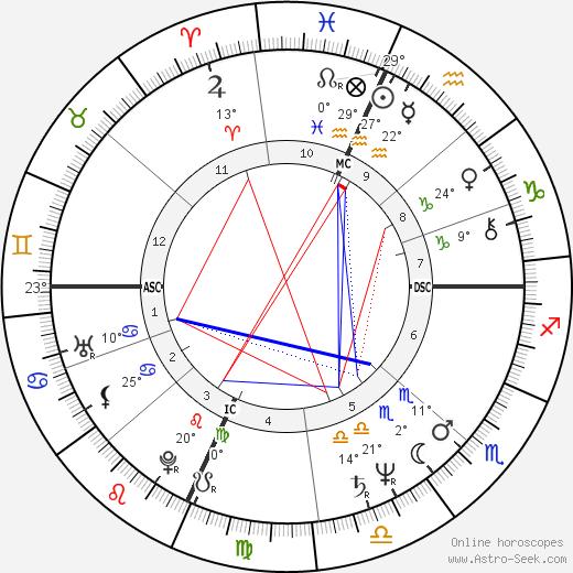 James Ingram birth chart, biography, wikipedia 2020, 2021