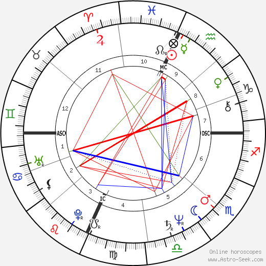 James Ingram birth chart, James Ingram astro natal horoscope, astrology