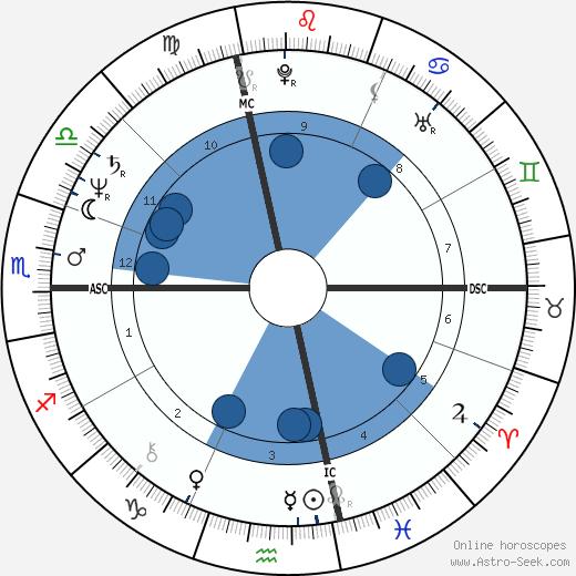 Jan Kerouac wikipedia, horoscope, astrology, instagram
