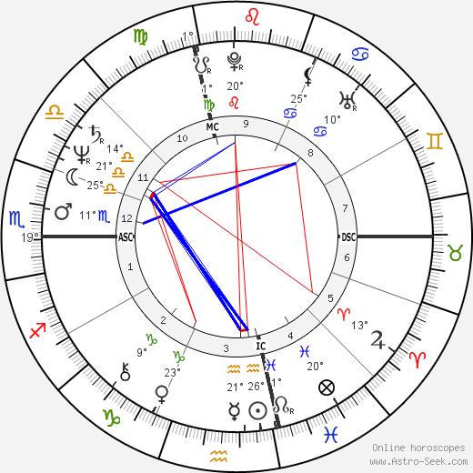 Jan Kerouac birth chart, biography, wikipedia 2018, 2019