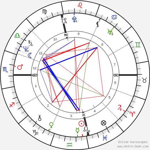 Jan Kerouac astro natal birth chart, Jan Kerouac horoscope, astrology