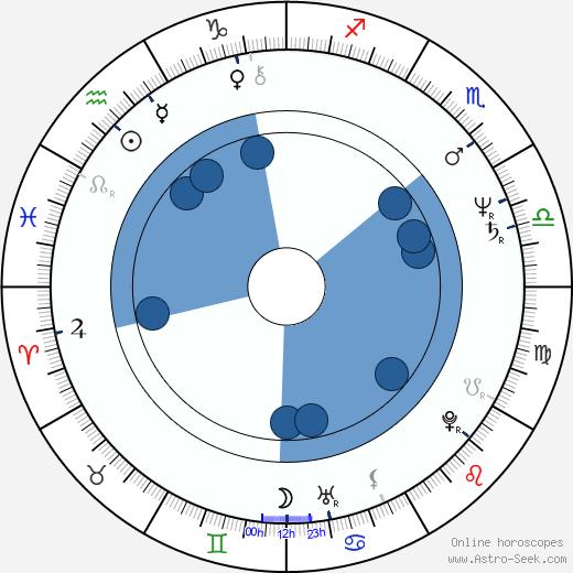 John Sanderford wikipedia, horoscope, astrology, instagram