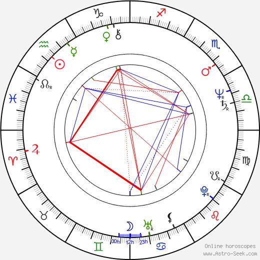 John Sanderford birth chart, John Sanderford astro natal horoscope, astrology