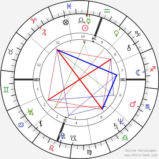 Lari Pittman день рождения гороскоп, Lari Pittman Натальная карта онлайн
