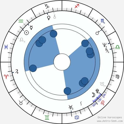 Ludwig Oechslin wikipedia, horoscope, astrology, instagram